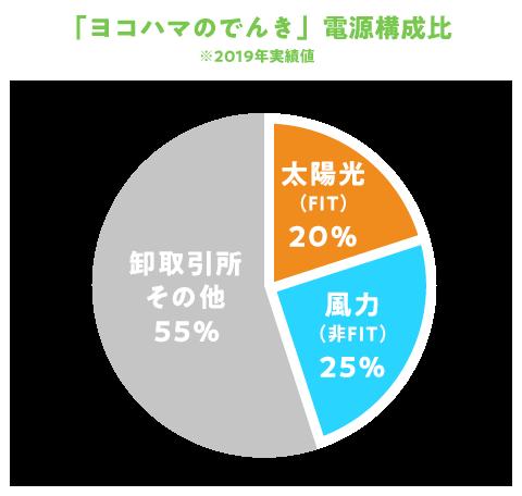 「ヨコハマのでんき」電源構成比※2018年5月計画値